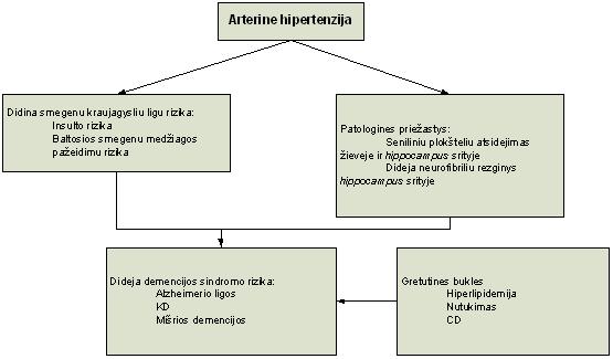 psichosomatikos ligų lentelė hipertenzija)